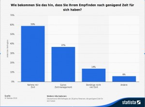 Statista Zeitmanagement