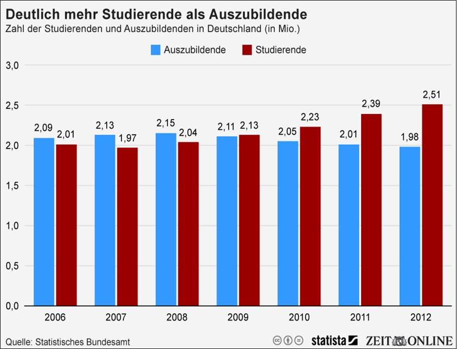 Statistik Ausbildung Studium