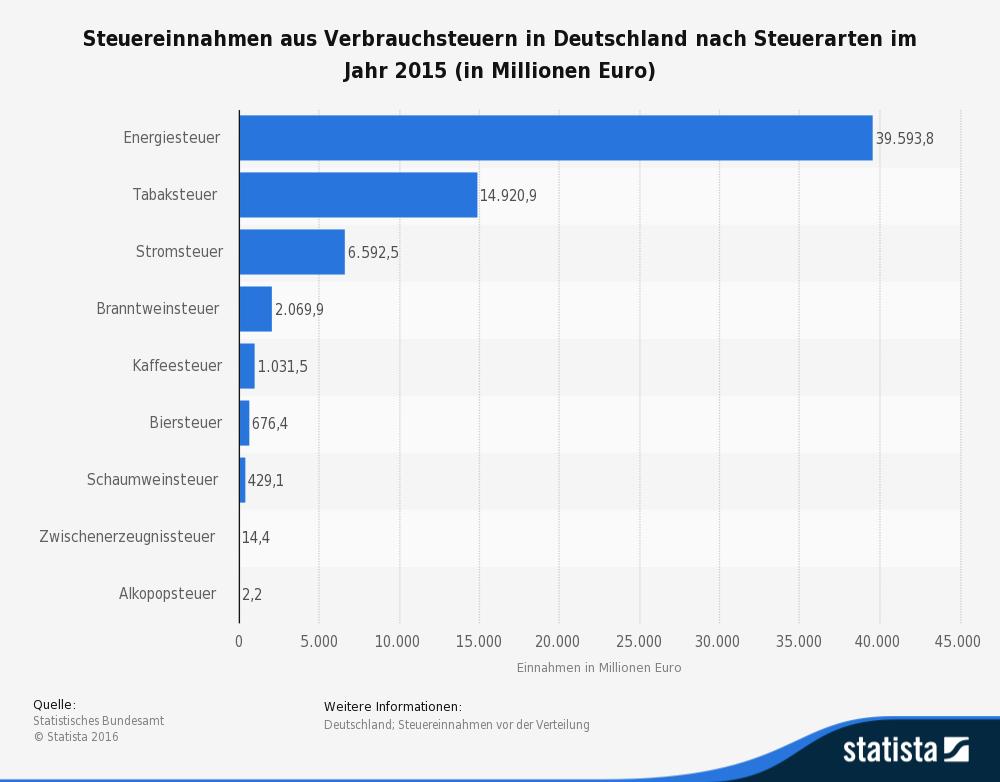 statistic_id151369_steuereinnahmen-aus-verbrauchsteuern-in-deutschland-nach-steuerarten-2015