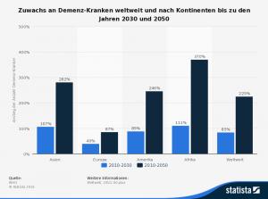 Abbildung 2: Zuwachs an Demenz-Kranken weltweit (Quelle: Vgl. WHO zitiert nach Statista GmbH (04.08.2016), http://www.statista.de)