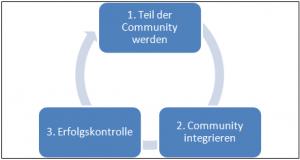 Zyklus soziale Medien