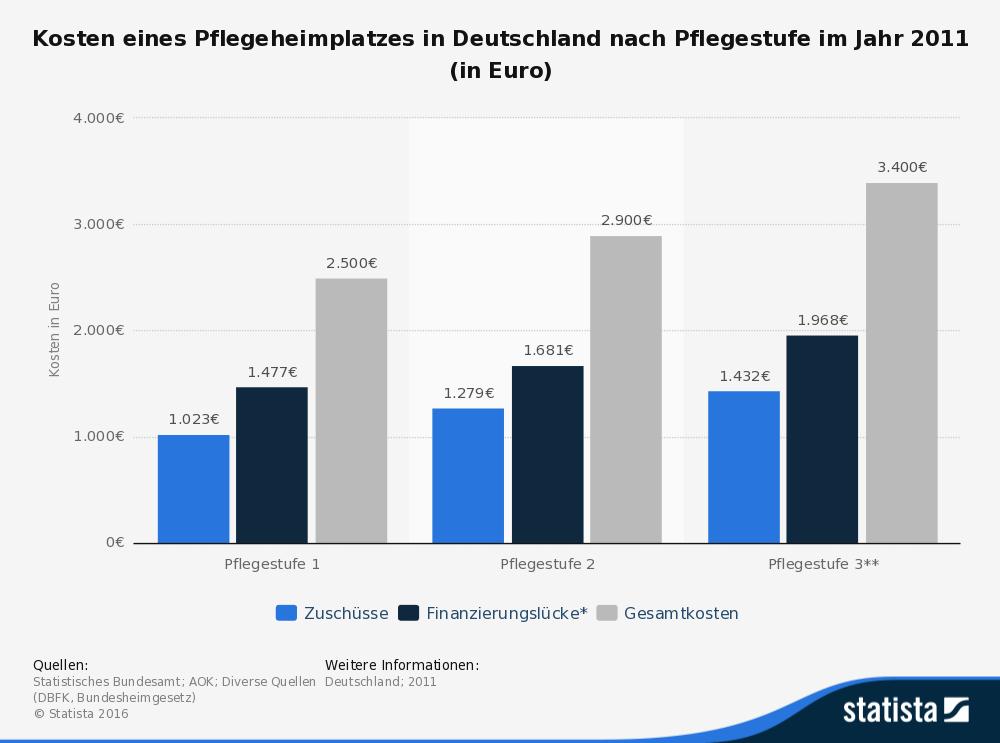 statistic_id196945_pflegekosten-kosten-eines-heimplatzes-nach-pflegestufe-2011