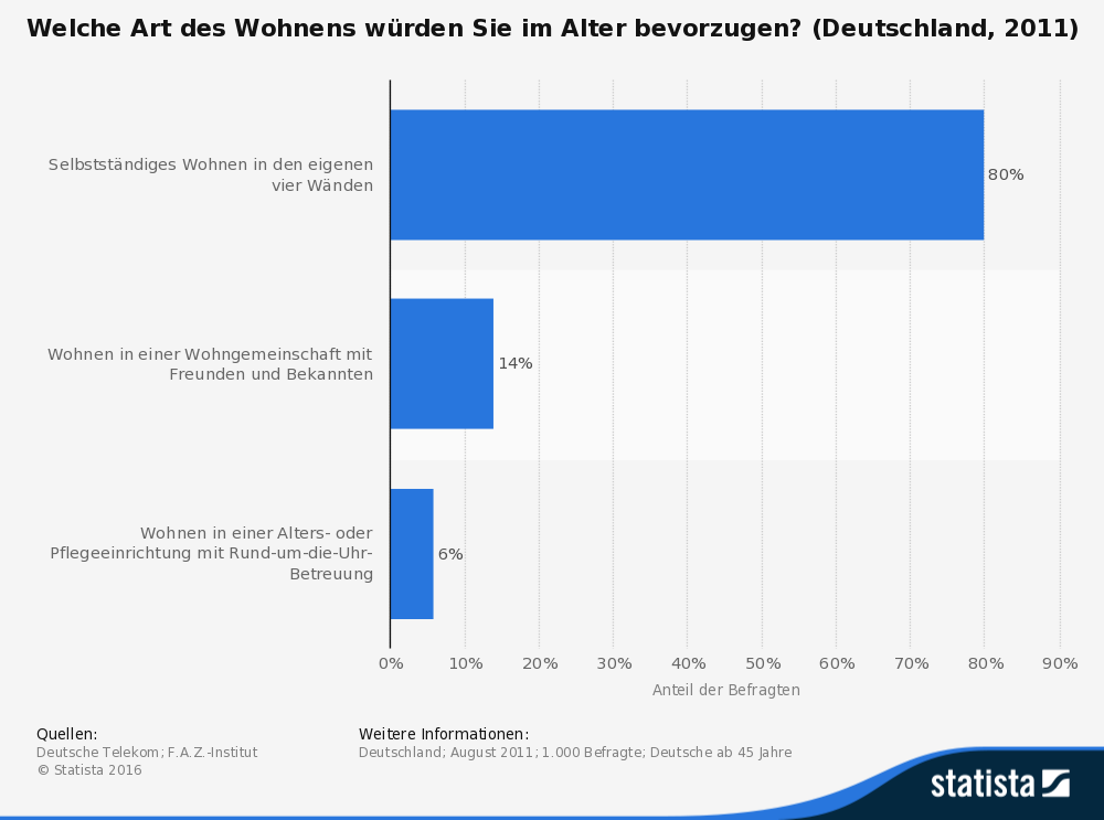 statistic_id238449_bevorzugte-art-des-wohnens-im-alter-in-deutschland-2011-1
