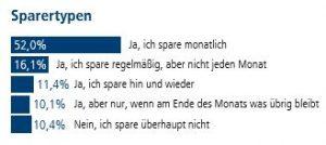 Abb. 2: Sparfleiß in Deutschland