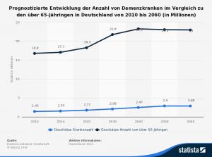 Abb. 1: Prognostizierte Entwicklung Demenzkranker in Deutschland