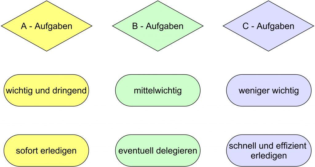 Abbildung ABC Analyse